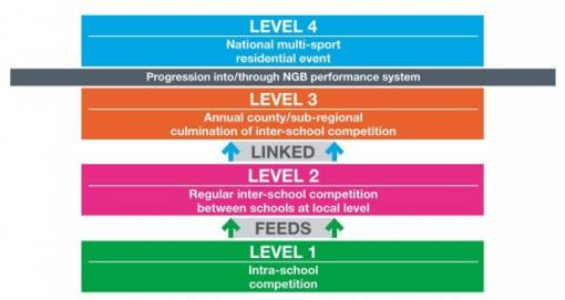 The School Games Levels